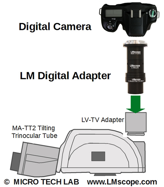 tube ergonomique avec LM Digital Adapter et TUST 38C