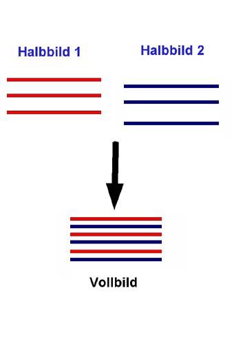how to use pinnacle deinterlace